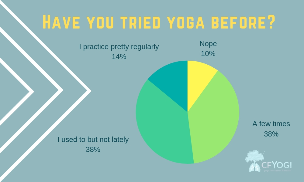 Survey Results: Yoga for the Cystic Fibrosis Community